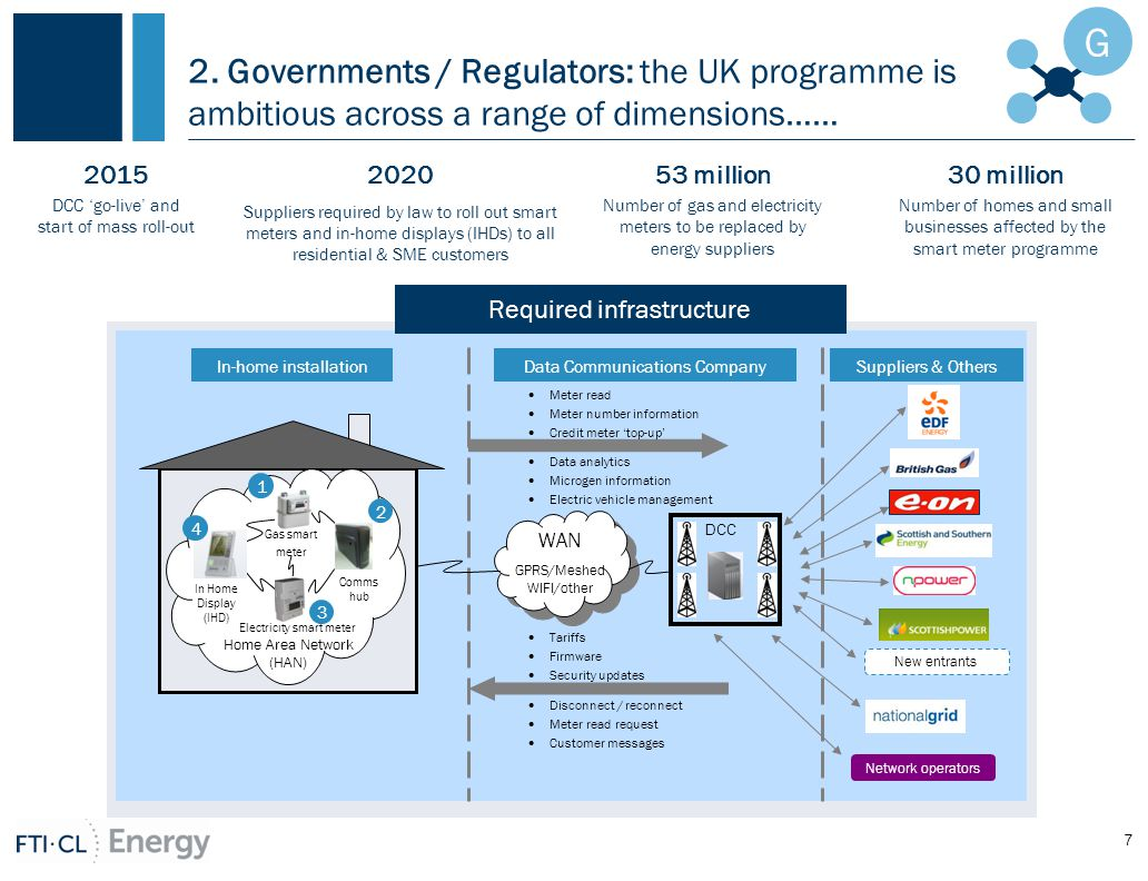 2. Governments / Regulators: the UK programme is ambitious across a range of dimensions…… 7 G 53 million Number of gas and electricity meters to be re