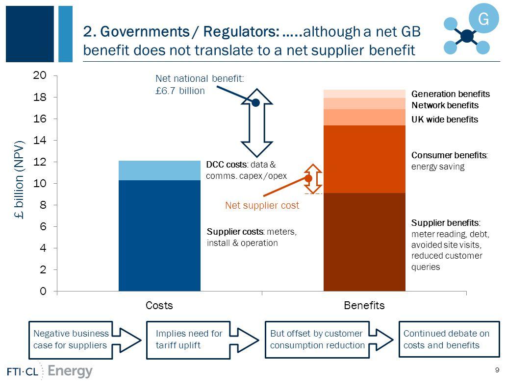 2. Governments / Regulators: …..although a net GB benefit does not translate to a net supplier benefit 9 G Net national benefit: £6.7 billion Negative