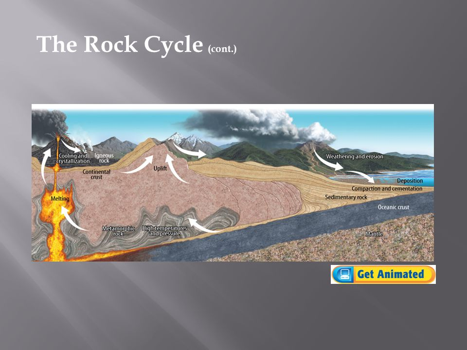 The rock cycle is the series of processes that transport and continually change rocks into different forms. rock cycle  As rocks move through the r