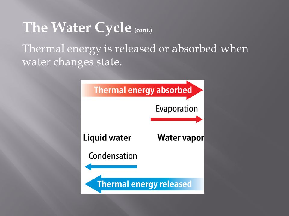  The water cycle is the continuous movement of water on, above, and below Earth's surface. water cycle  The Sun provides the energy that drives the