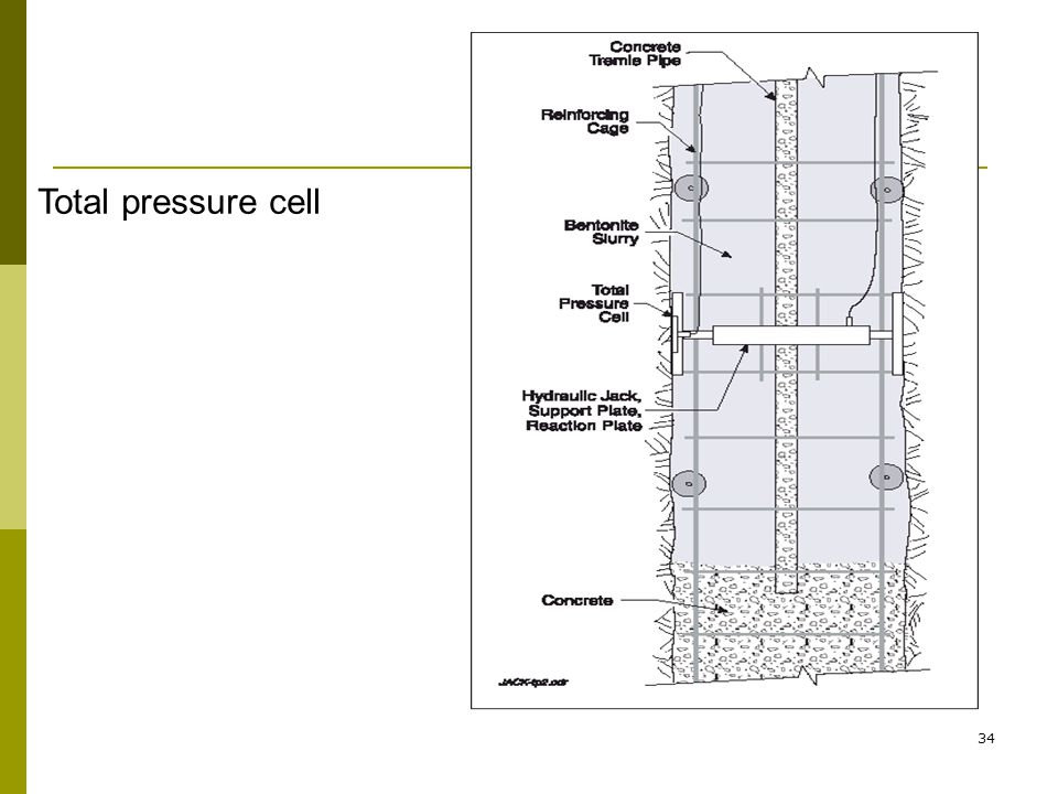 Total pressure cell 34