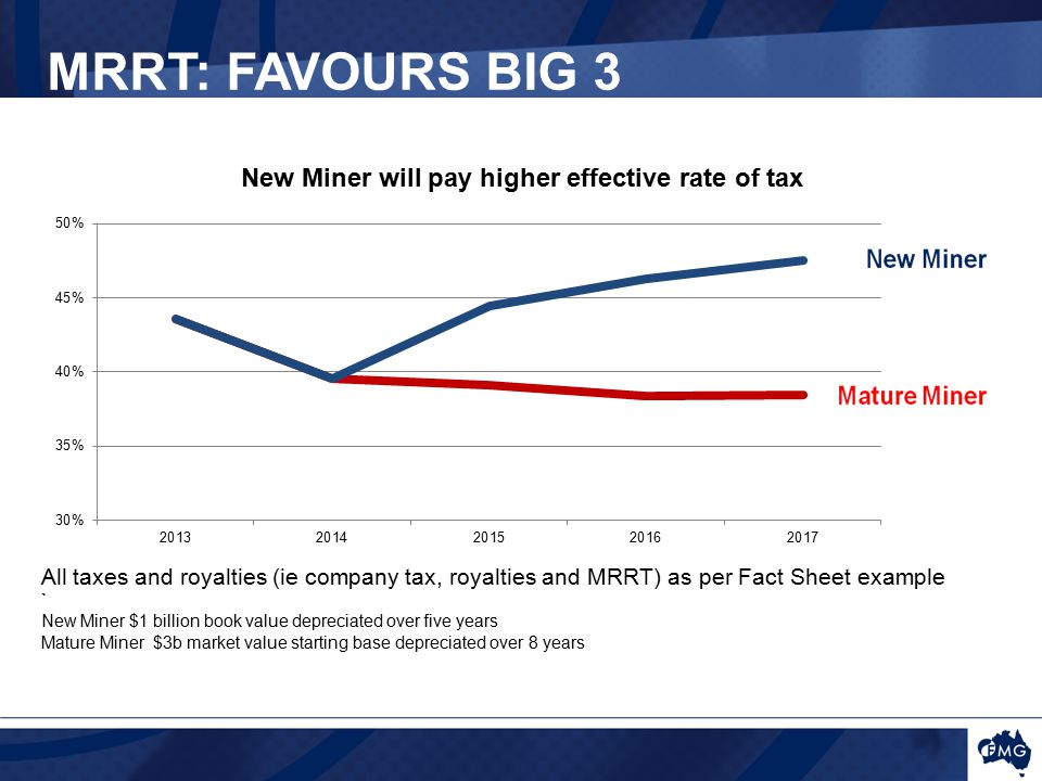 MRRT: FAVOURS BIG 3 All taxes and royalties (ie company tax, royalties and MRRT) as per Fact Sheet example ` New Miner $1 billion book value depreciated over five years Mature Miner $3b market value starting base depreciated over 8 years