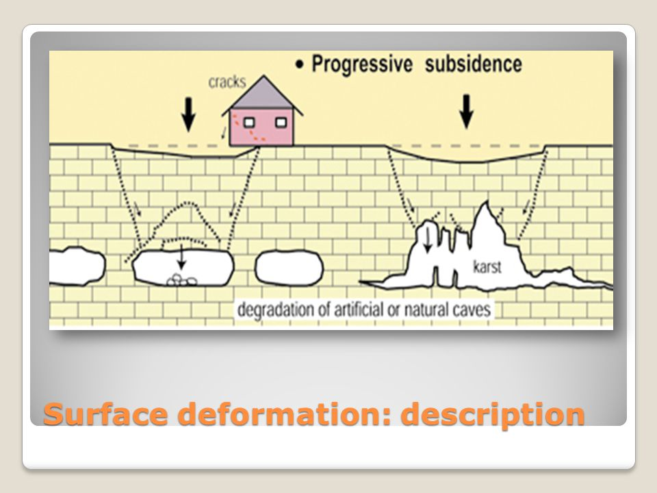 Surface deformation: description Reaction of subsurface deformation visible on the surface such as faulting, subsidence and uplift