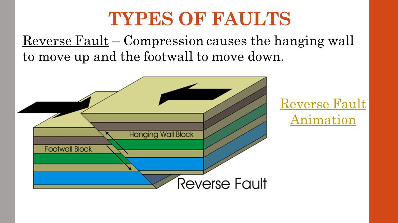 Reverse Fault Stress = Compression