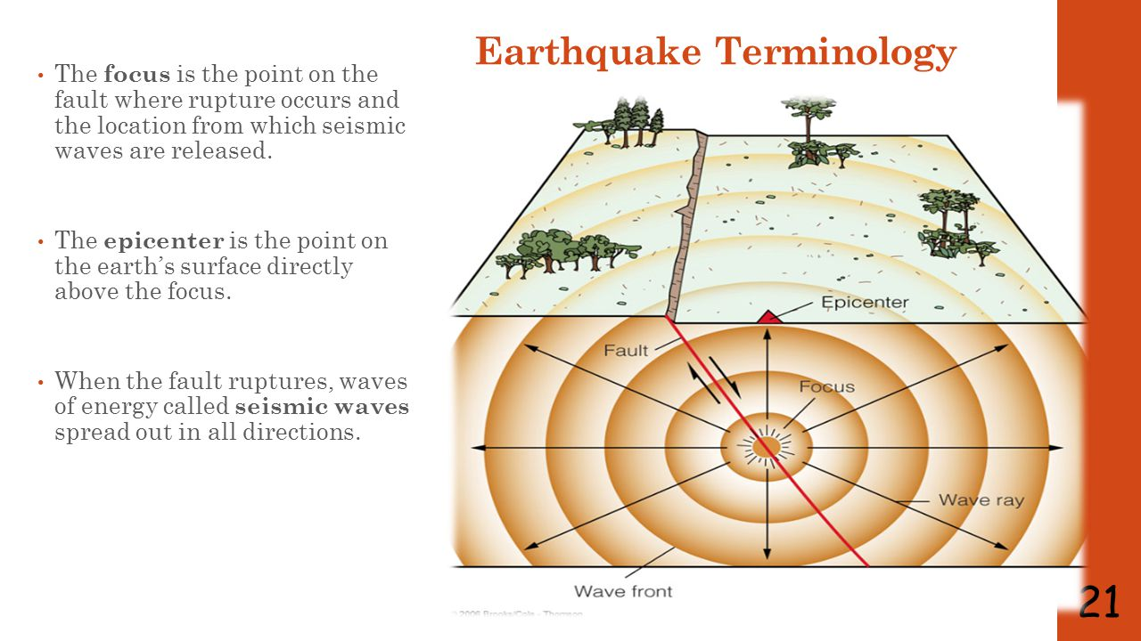Earthquake Seismic Waves Body waves travel through the interior (body) of the earth as they leave the focus.