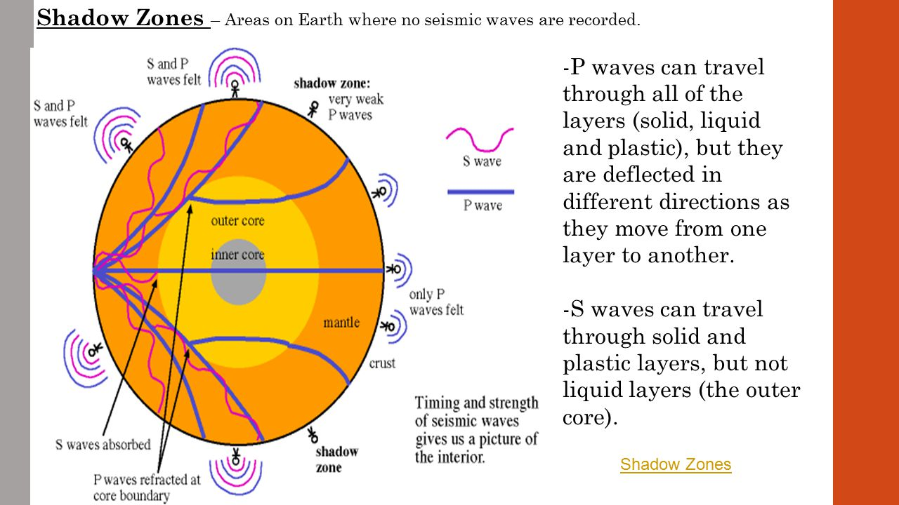 Surface Waves Surface waves travel parallel to the earth's surface.