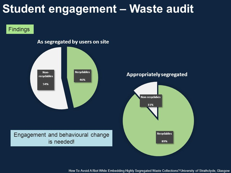 Student engagement – Waste audit Findings Engagement and behavioural change is needed.