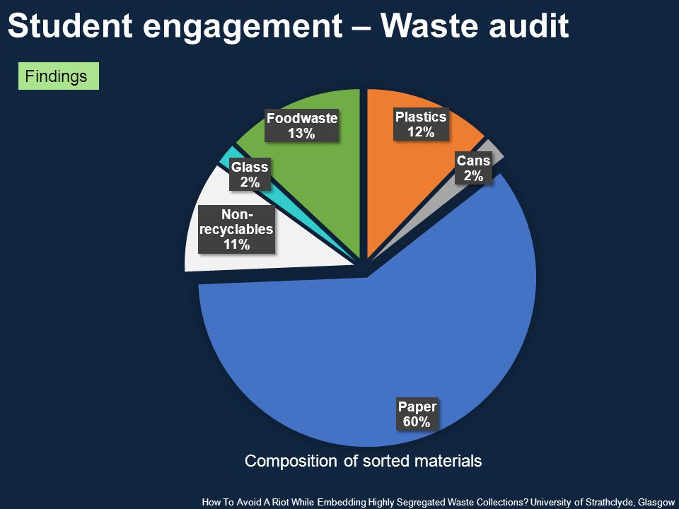 Student engagement – Waste audit Findings How To Avoid A Riot While Embedding Highly Segregated Waste Collections.