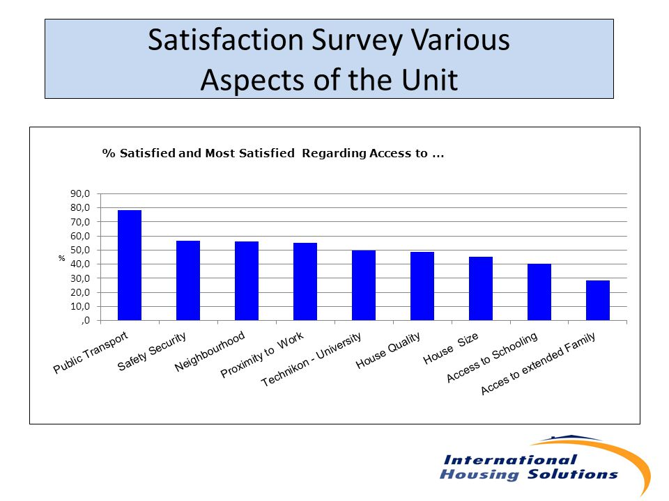 Satisfaction Survey Various Aspects of the Unit