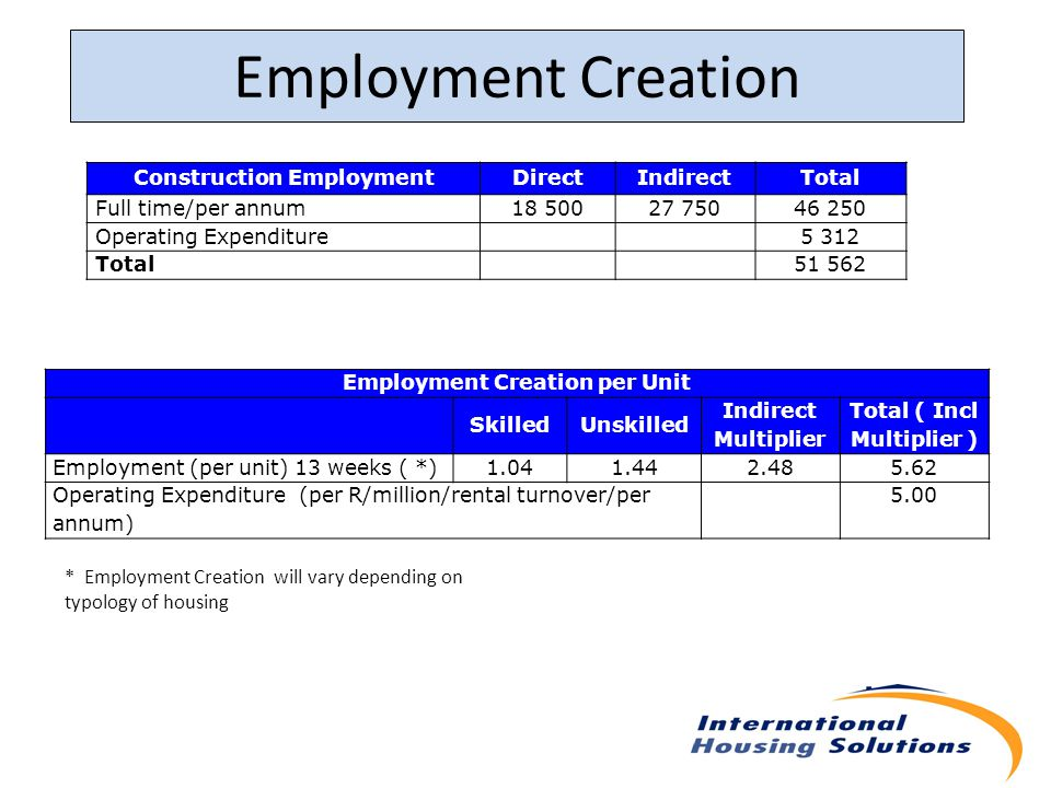Employment Creation Employment Creation per Unit SkilledUnskilled Indirect Multiplier Total ( Incl Multiplier ) Employment (per unit) 13 weeks ( *)1.041.442.485.62 Operating Expenditure (per R/million/rental turnover/per annum) 5.00 Construction EmploymentDirectIndirectTotal Full time/per annum18 50027 75046 250 Operating Expenditure5 312 Total51 562 * Employment Creation will vary depending on typology of housing