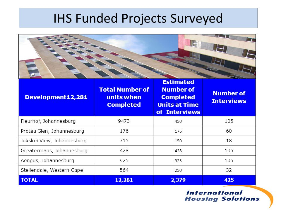 IHS Funded Projects Surveyed Development12,281 Total Number of units when Completed Estimated Number of Completed Units at Time of Interviews Number of Interviews Fleurhof, Johannesburg9473 450 105 Protea Glen, Johannesburg176 60 Jukskei View, Johannesburg715 150 18 Greatermans, Johannesburg428 105 Aengus, Johannesburg925 105 Stellendale, Western Cape564 250 32 TOTAL12,2812,379425