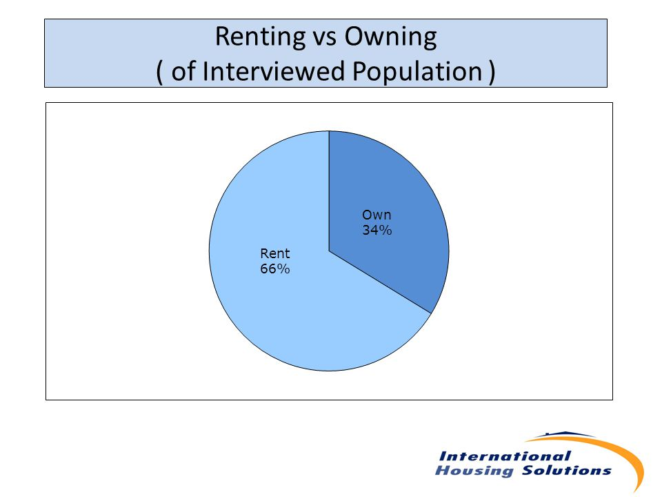 Renting vs Owning ( of Interviewed Population )