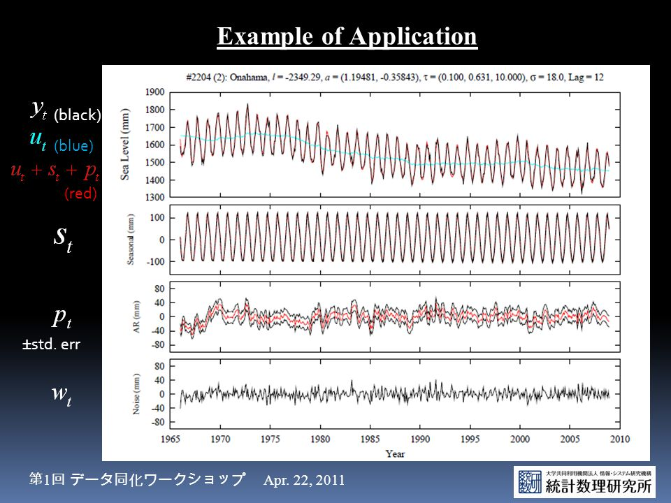 (blue) (black) (red) Example of Application ±std. err 第 1 回 データ同化ワークショップ Apr. 22, 2011