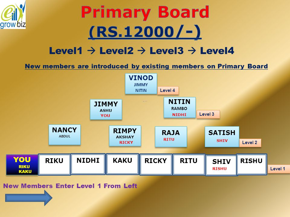W hen the board fills up, Level 4 position moves to Secondary Board and earns a cash rewards Rs.12000/- Level 4 Level 3 Level 2 Level 1 Enter Here The Board splits when all positions on the Board are filled up
