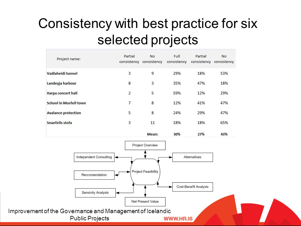 Consistency with best practice for six selected projects Improvement of the Governance and Management of Icelandic Public Projects
