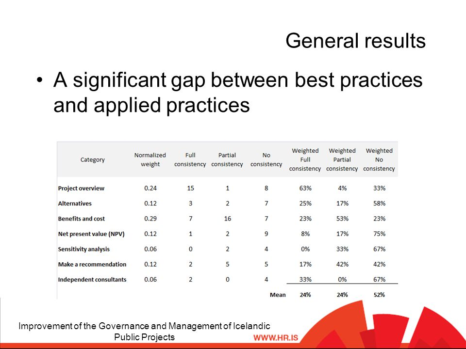 General results A significant gap between best practices and applied practices Improvement of the Governance and Management of Icelandic Public Projects
