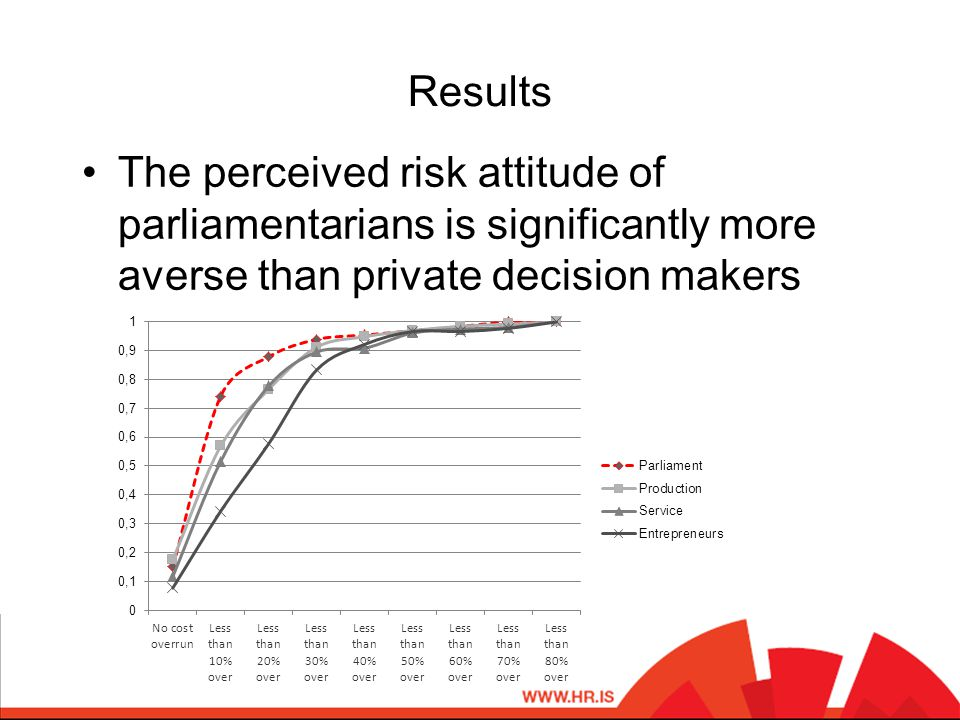 Results The perceived risk attitude of parliamentarians is significantly more averse than private decision makers