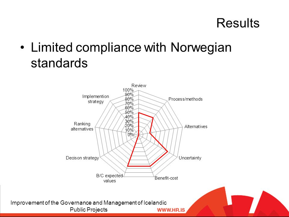 Results Limited compliance with Norwegian standards Improvement of the Governance and Management of Icelandic Public Projects
