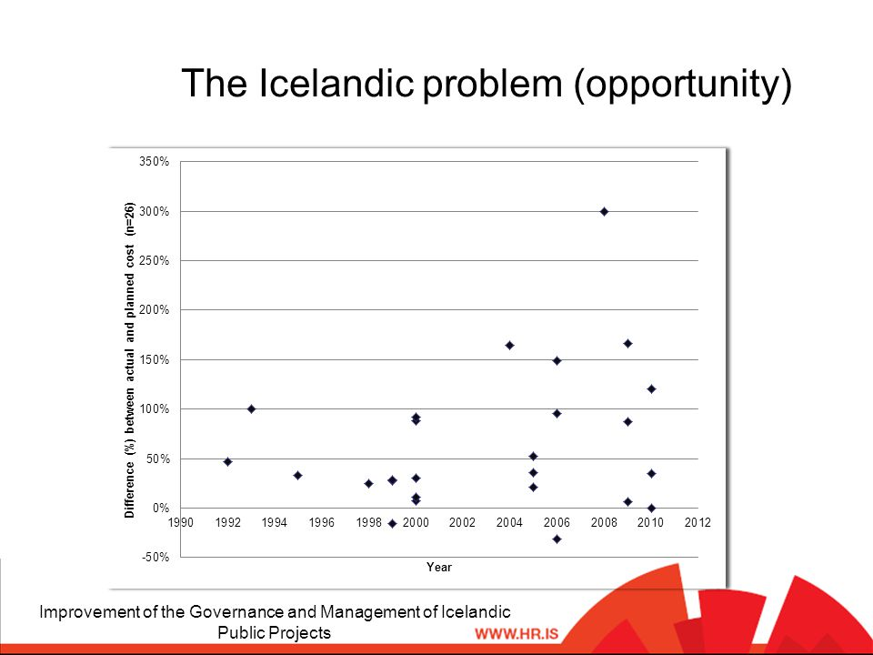 The Icelandic problem (opportunity) Improvement of the Governance and Management of Icelandic Public Projects