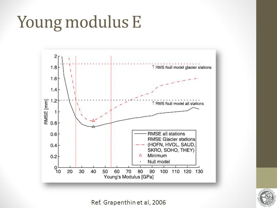 Young modulus E Ref. Grapenthin et al, 2006