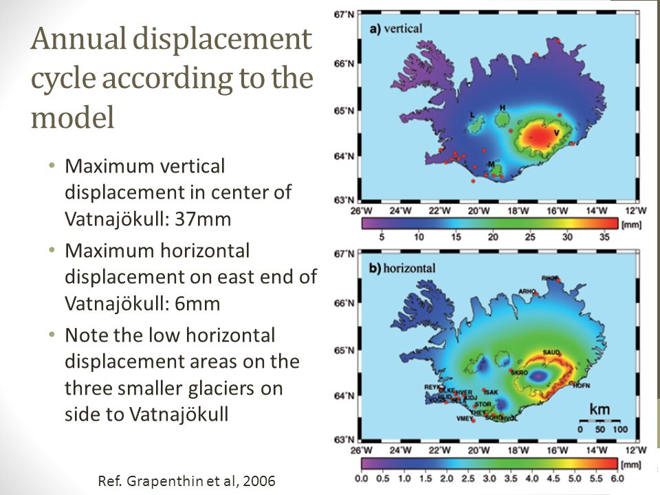 Annual displacement cycle according to the model Maximum vertical displacement in center of Vatnajökull: 37mm Maximum horizontal displacement on east