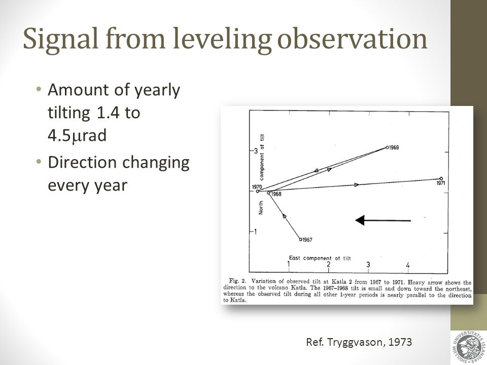 Signal from leveling observation Amount of yearly tilting 1.4 to 4.5  rad Direction changing every year Ref. Tryggvason, 1973