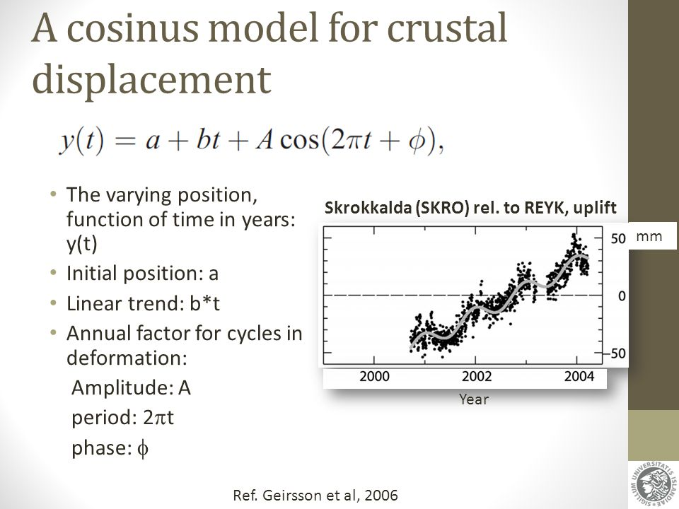 A cosinus model for crustal displacement The varying position, function of time in years: y(t) Initial position: a Linear trend: b*t Annual factor for