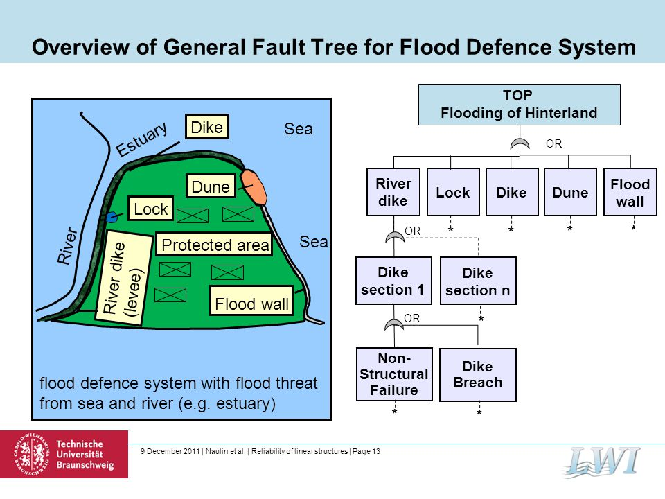 9 December 2011 | Naulin et al. | Reliability of linear structures | Page 13 Overview of General Fault Tree for Flood Defence System River Estuary flo