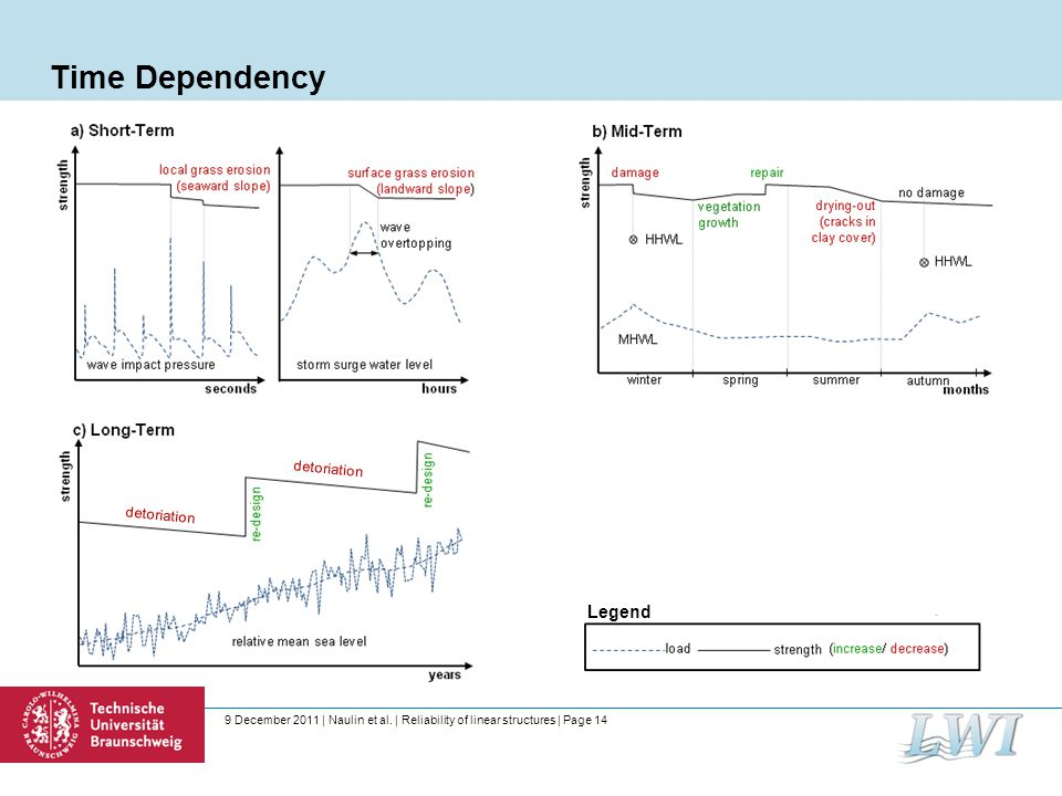 9 December 2011 | Naulin et al. | Reliability of linear structures | Page 14 Time Dependency detoriation Legend