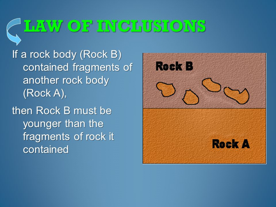 """The principle of Inclusions A piece of rock (clast) that has become """"included"""" in another rock body is older than the rock body it has become part of"""