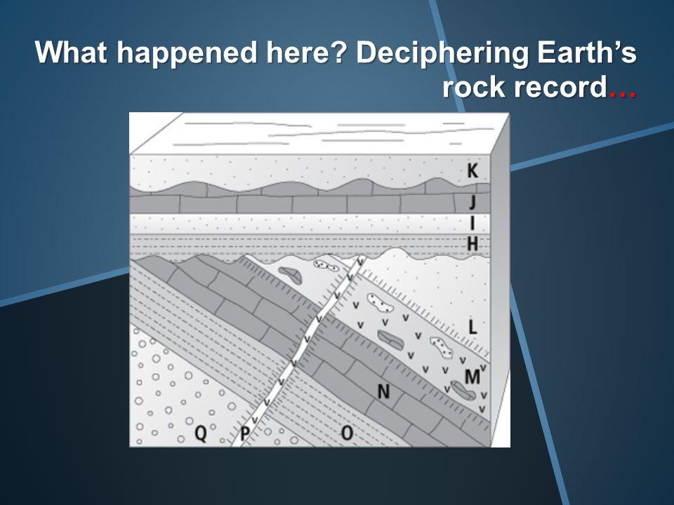 Sequence 3: Folding 1. Limestone deposited 2. Sandstone deposited 3. Shale deposited 4. Folding