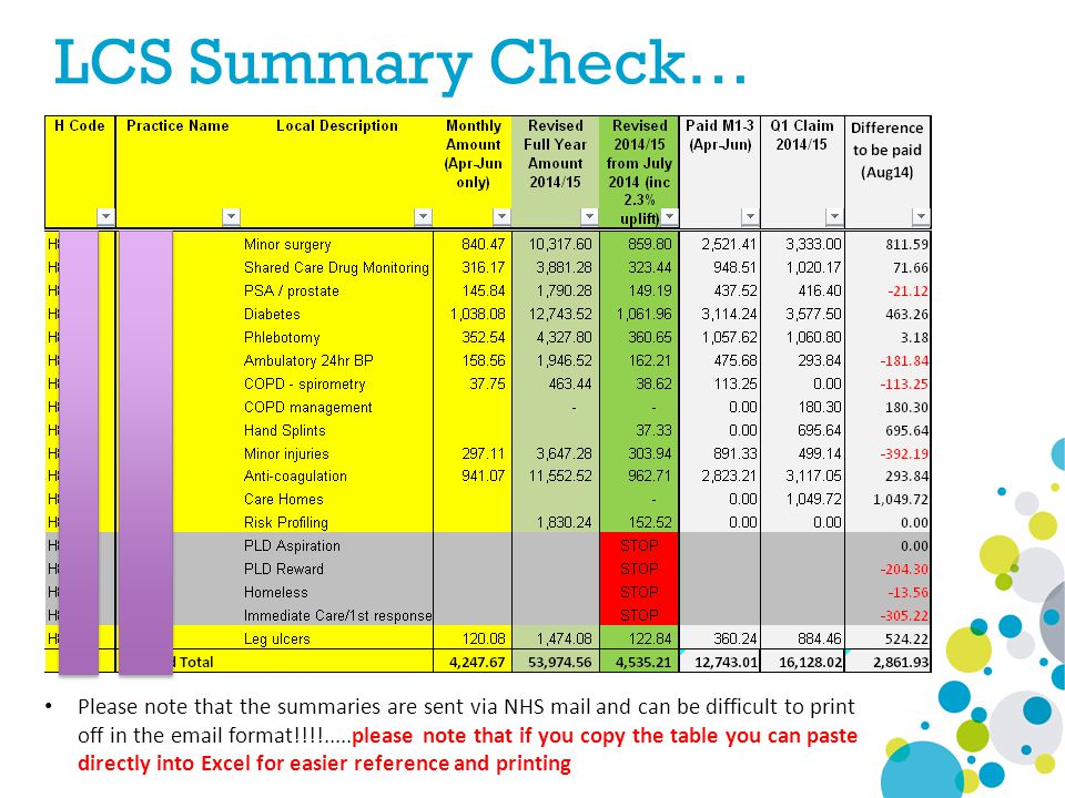 LCS Summary Check… Please note that the summaries are sent via NHS mail and can be difficult to print off in the email format!!!!.....please note that if you copy the table you can paste directly into Excel for easier reference and printing