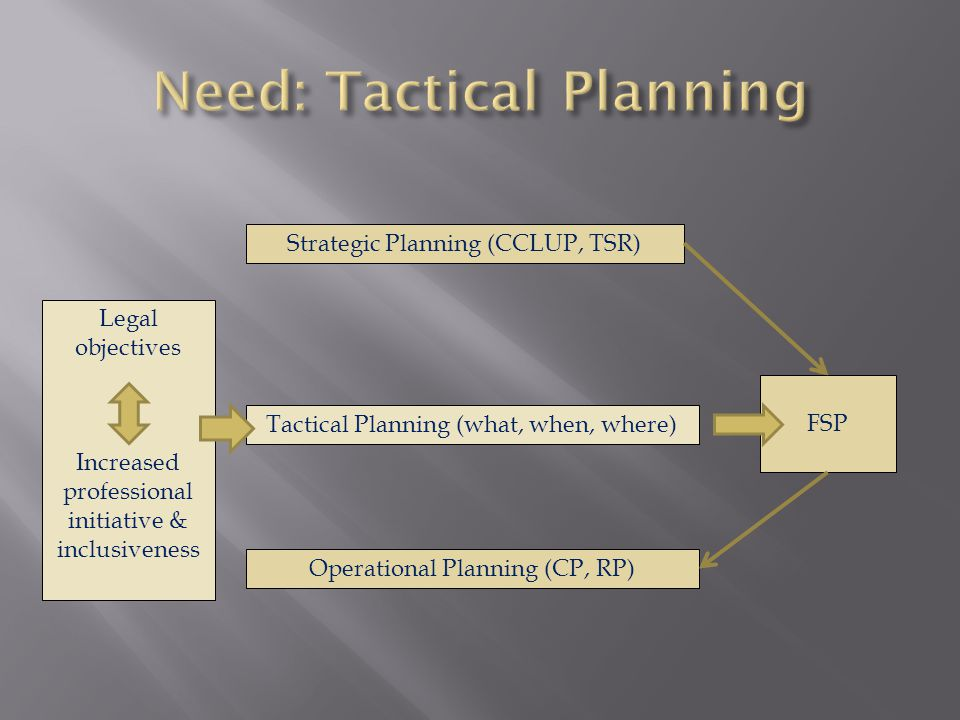 Strategic Planning (CCLUP, TSR) Operational Planning (CP, RP) FSP Tactical Planning (what, when, where) Legal objectives Increased professional initiative & inclusiveness