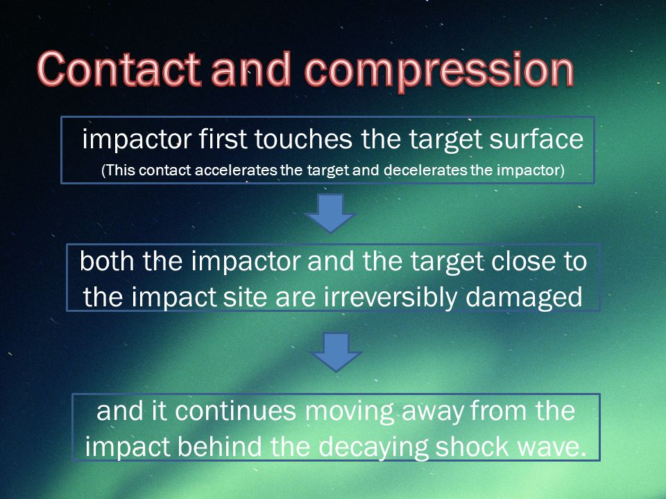 impactor first touches the target surface (This contact accelerates the target and decelerates the impactor) both the impactor and the target close to the impact site are irreversibly damaged and it continues moving away from the impact behind the decaying shock wave.