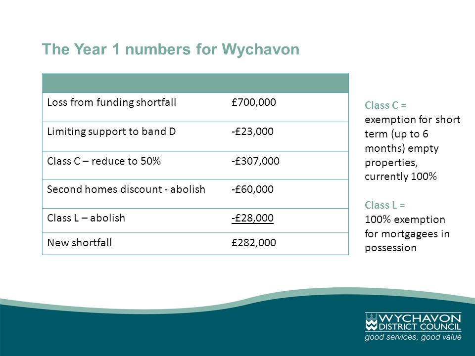 The Year 1 numbers for Wychavon Loss from funding shortfall£700,000 Limiting support to band D-£23,000 Class C – reduce to 50%-£307,000 Second homes discount - abolish-£60,000 Class L – abolish-£28,000 New shortfall£282,000 Class C = exemption for short term (up to 6 months) empty properties, currently 100% Class L = 100% exemption for mortgagees in possession
