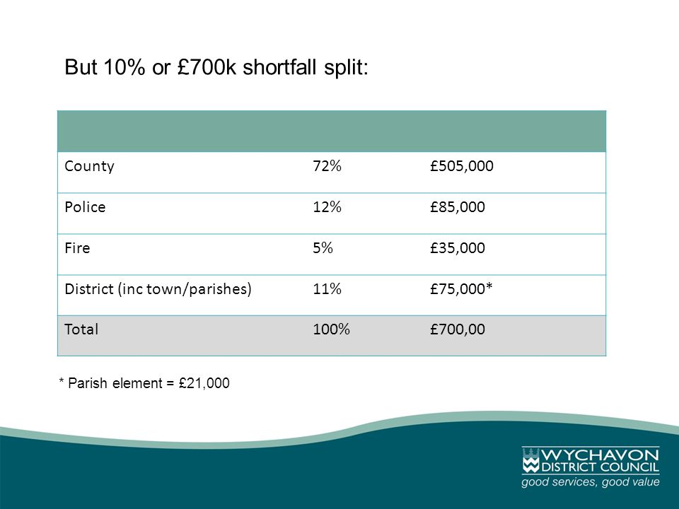 But 10% or £700k shortfall split: County72%£505,000 Police12%£85,000 Fire5%£35,000 District (inc town/parishes)11%£75,000* Total100%£700,00 * Parish element = £21,000
