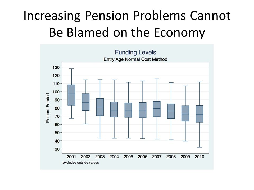 Increasing Pension Problems Cannot Be Blamed on the Economy