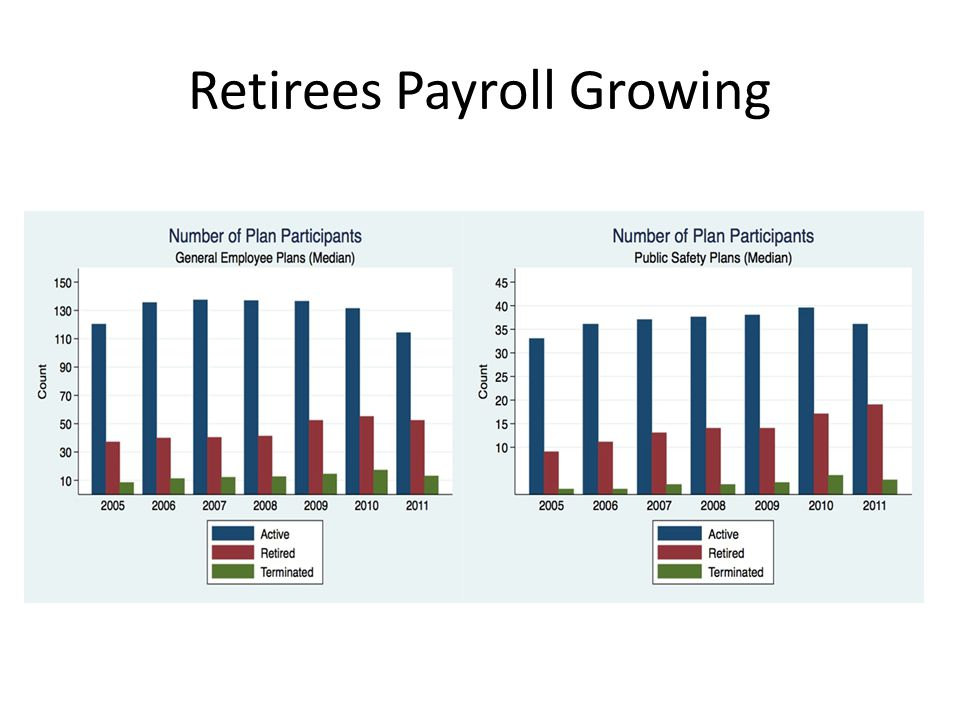 Retirees Payroll Growing