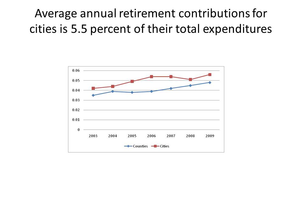 Average annual retirement contributions for cities is 5.5 percent of their total expenditures