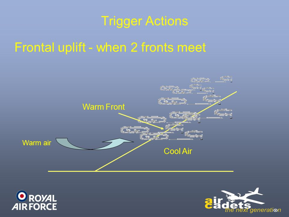 Trigger Actions Frontal uplift - when 2 fronts meet Cool Air Warm Front Warm air