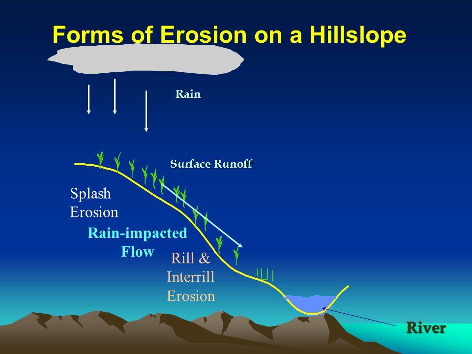 Rain Splash Erosion Surface Runoff Rain-impacted Flow Rill & Interrill Erosion River