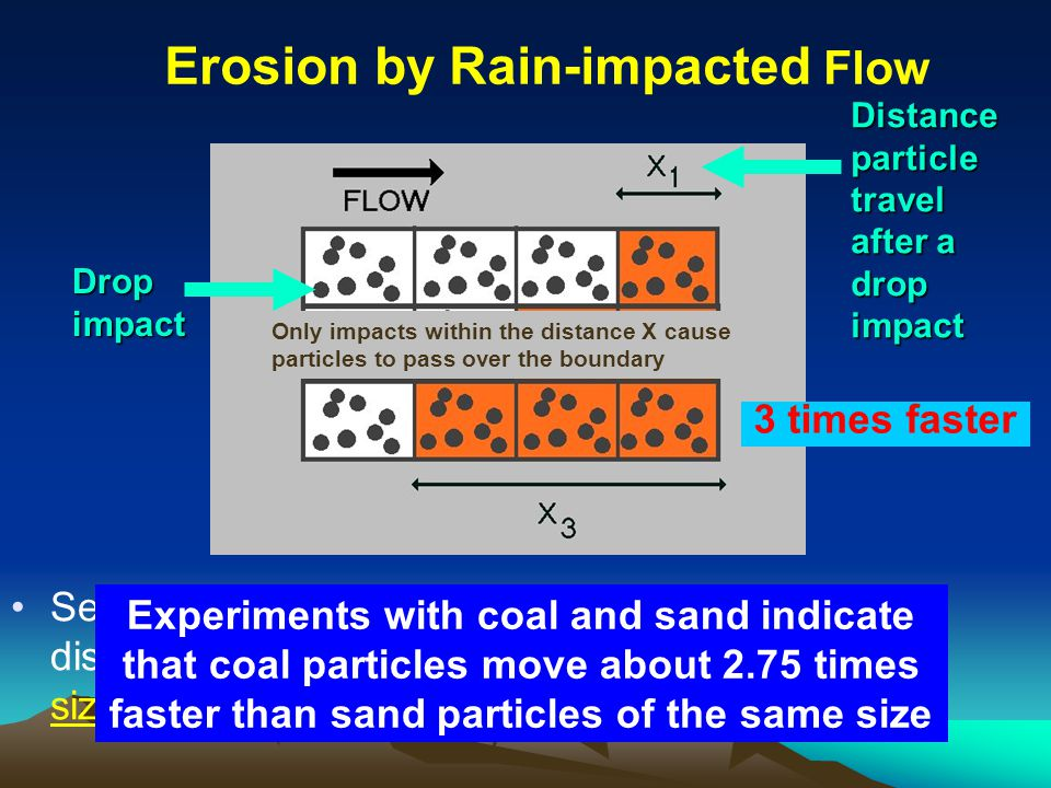 Distance particle travel after a drop impact Drop impact Sediment discharge varies with particle travel distance (X) - varies with flow velocity and particle size and density 3 times faster Experiments with coal and sand indicate that coal particles move about 2.75 times faster than sand particles of the same size Only impacts within the distance X cause particles to pass over the boundary Erosion by Rain-impacted Flow