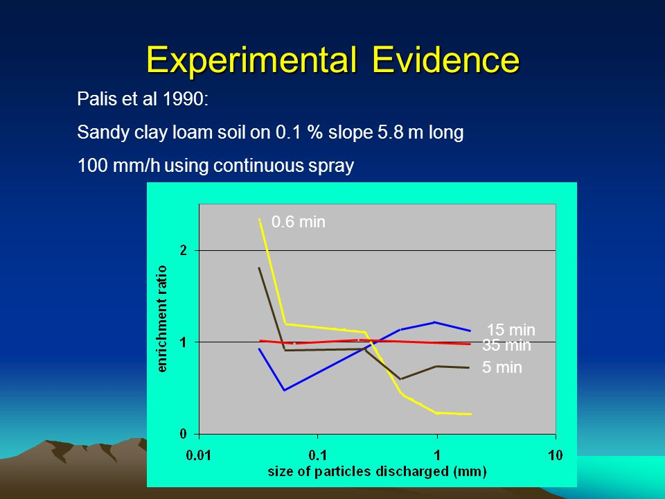 Experimental Evidence Palis et al 1990: Sandy clay loam soil on 0.1 % slope 5.8 m long 100 mm/h using continuous spray 0.6 min 5 min 15 min 35 min