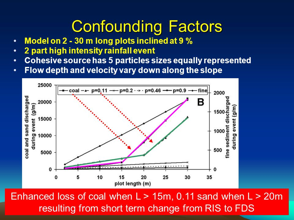 Confounding Factors Model on 2 - 30 m long plots inclined at 9 % 2 part high intensity rainfall event Cohesive source has 5 particles sizes equally represented Flow depth and velocity vary down along the slope Enhanced loss of coal when L > 15m, 0.11 sand when L > 20m resulting from short term change from RIS to FDS