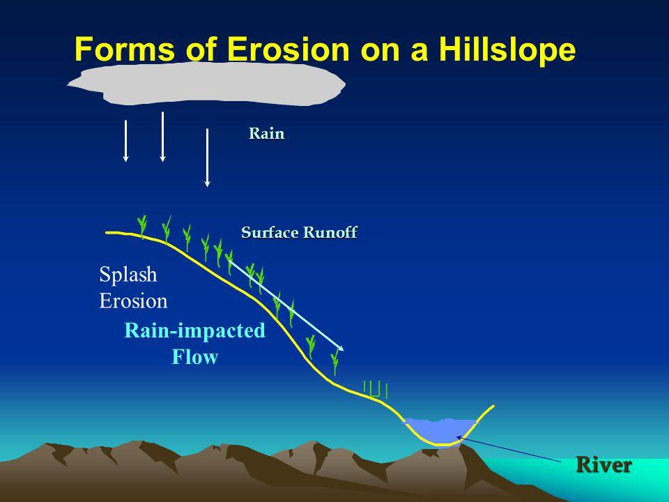 Rain Splash Erosion Surface Runoff Rain-impacted Flow River