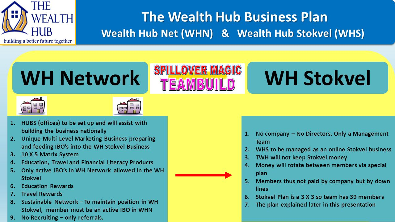 The Wealth Hub Business Plan The Wealth Hub Business Plan Wealth Hub Net (WHN) & Wealth Hub Stokvel (WHS) Wealth Hub Net (WHN) & Wealth Hub Stokvel (W