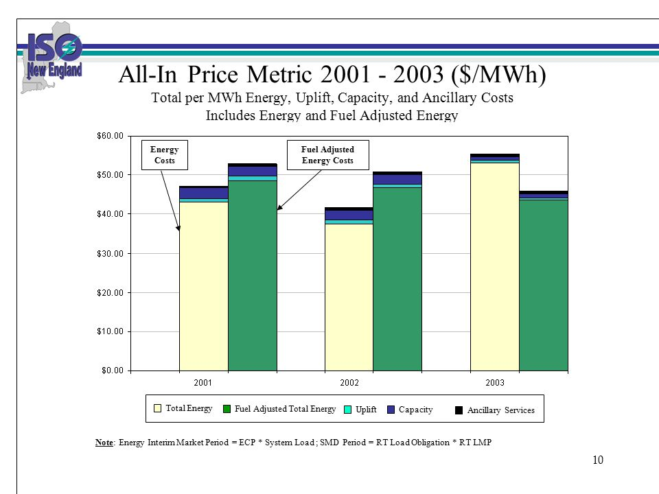 10 All-In Price Metric 2001 - 2003 ($/MWh) Total per MWh Energy, Uplift, Capacity, and Ancillary Costs Includes Energy and Fuel Adjusted Energy Total Energy Fuel Adjusted Total Energy UpliftCapacity Ancillary Services Note: Energy Interim Market Period = ECP * System Load ; SMD Period = RT Load Obligation * RT LMP Energy Costs Fuel Adjusted Energy Costs