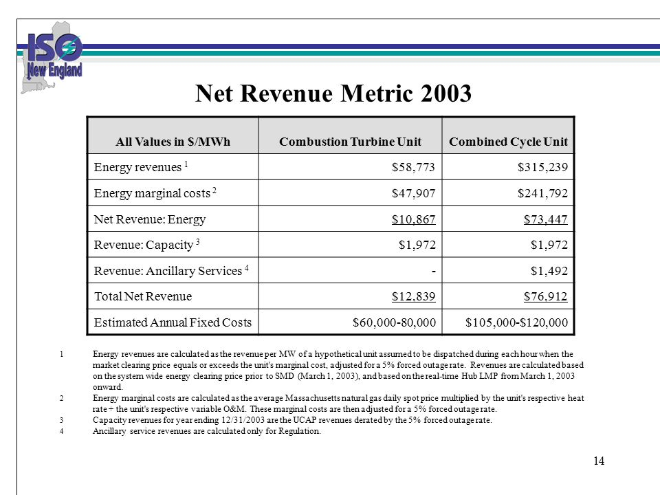 14 Net Revenue Metric 2003 All Values in $/MWhCombustion Turbine UnitCombined Cycle Unit Energy revenues 1 $58,773$315,239 Energy marginal costs 2 $47,907$241,792 Net Revenue: Energy$10,867$73,447 Revenue: Capacity 3 $1,972 Revenue: Ancillary Services 4 -$1,492 Total Net Revenue$12,839$76,912 Estimated Annual Fixed Costs$60,000-80,000$105,000-$120,000 1 Energy revenues are calculated as the revenue per MW of a hypothetical unit assumed to be dispatched during each hour when the market clearing price equals or exceeds the unit s marginal cost, adjusted for a 5% forced outage rate.