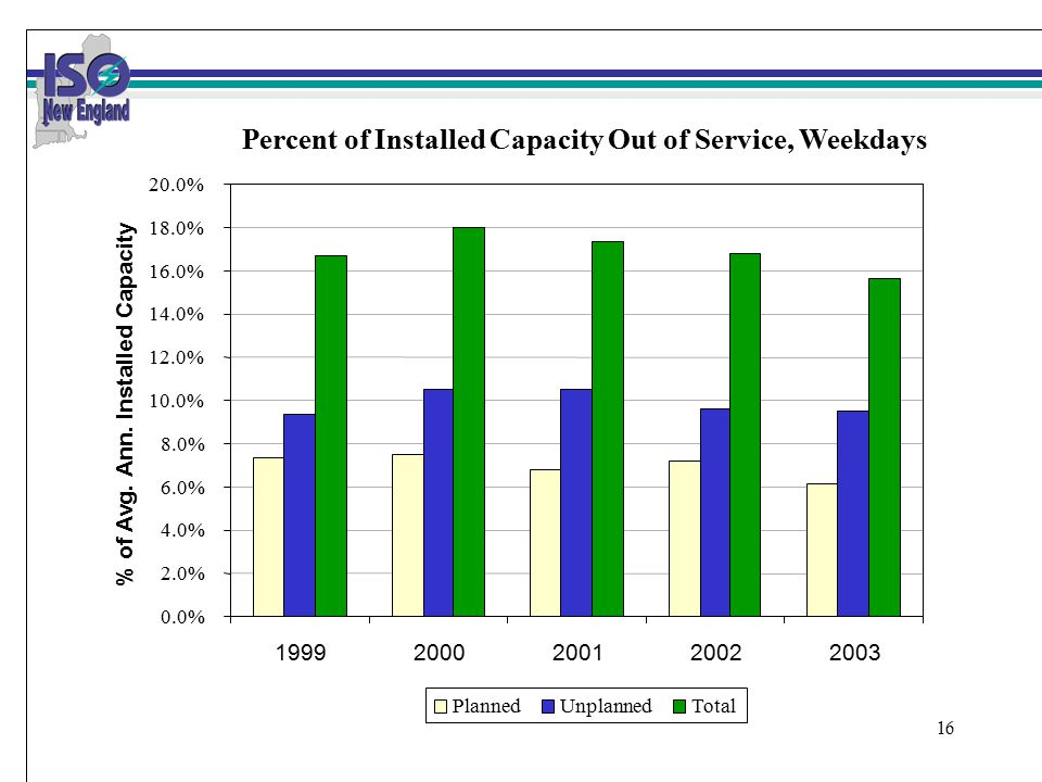 16 Percent of Installed Capacity Out of Service, Weekdays 0.0% 2.0% 4.0% 6.0% 8.0% 10.0% 12.0% 14.0% 16.0% 18.0% 20.0% 19992000200120022003 % of Avg.