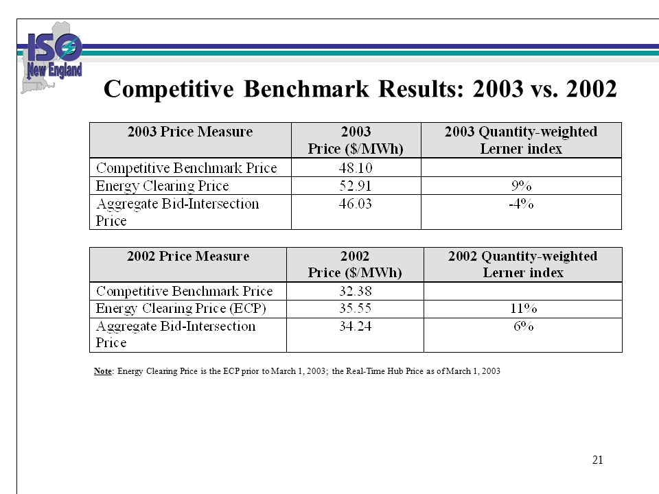21 Competitive Benchmark Results: 2003 vs.